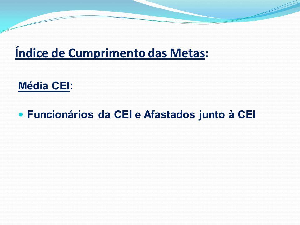 Índice de Cumprimento das Metas: Média COGSP: Funcionários da COGSP e Afastados junto à COGSP
