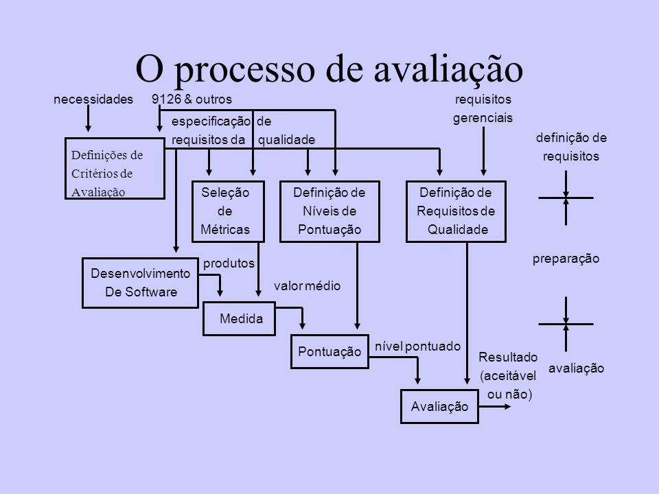 O processo de avaliação Definições de Critérios de Avaliação Seleção de Métricas Definição de Níveis de Pontuação Definição de Requisitos de Qualidade