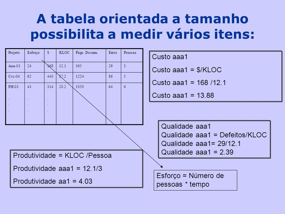 A tabela orientada a tamanho possibilita a medir vários itens: ProjetoEsforço$KLOCPágs. Docum.ErrosPessoas Aaa-012416812.1365293 Ccc-046244027.2122486