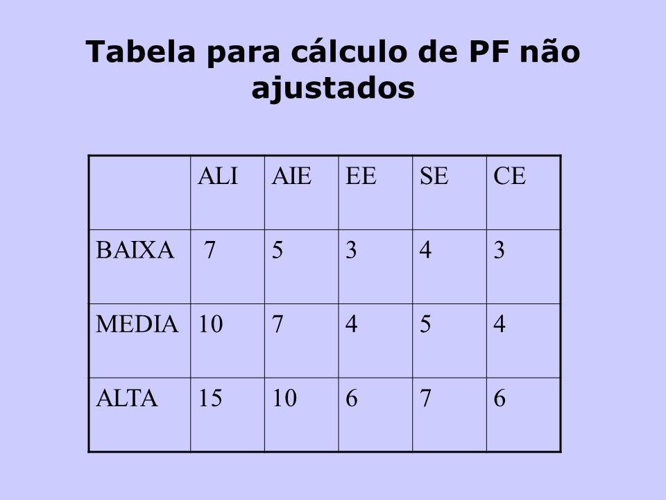 Tabela para cálculo de PF não ajustados ALIAIEEESECE BAIXA 75343 MEDIA107454 ALTA1510676