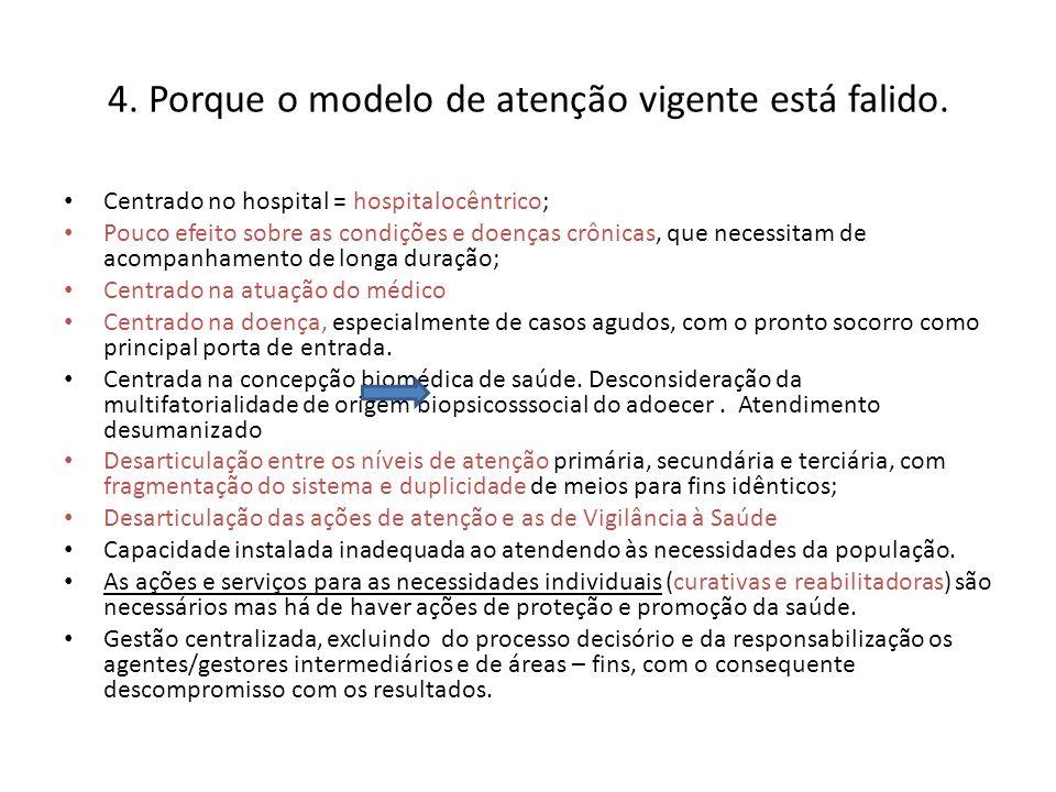 4. Porque o modelo de atenção vigente está falido. Centrado no hospital = hospitalocêntrico; Pouco efeito sobre as condições e doenças crônicas, que n