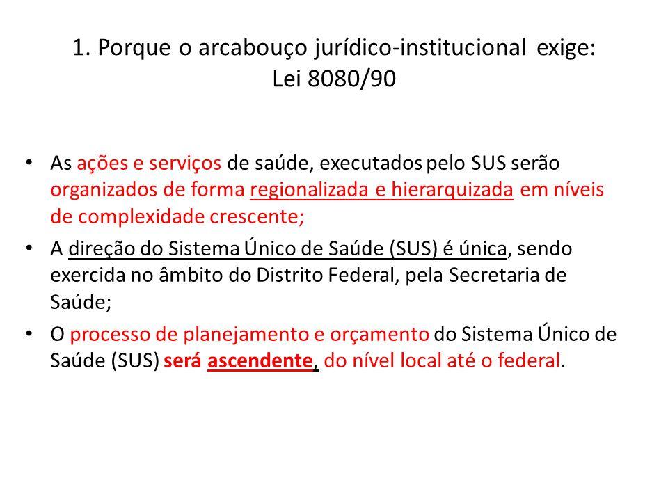 1. Porque o arcabouço jurídico-institucional exige: Lei 8080/90 As ações e serviços de saúde, executados pelo SUS serão organizados de forma regionali