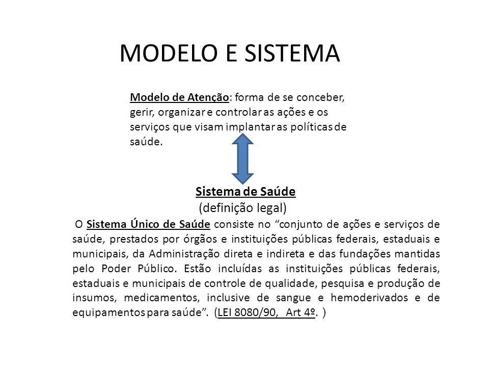 MODELO E SISTEMA Modelo de Atenção: forma de se conceber, gerir, organizar e controlar as ações e os serviços que visam implantar as políticas de saúd