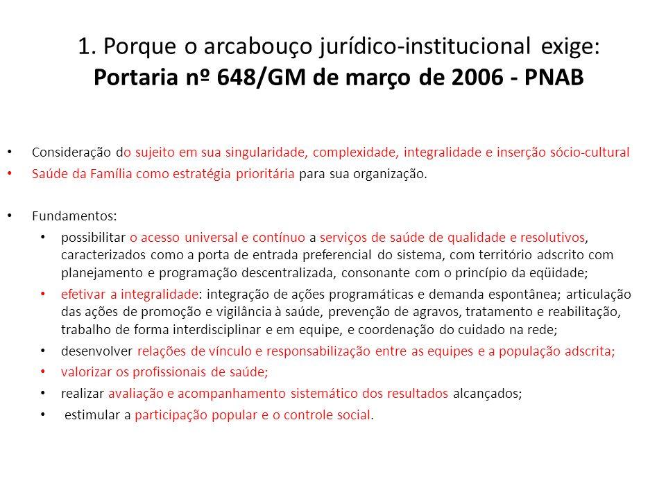 1. Porque o arcabouço jurídico-institucional exige: Portaria nº 648/GM de março de 2006 - PNAB Consideração do sujeito em sua singularidade, complexid