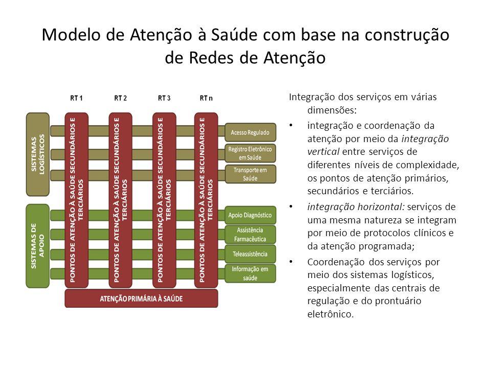 Modelo de Atenção à Saúde com base na construção de Redes de Atenção Integração dos serviços em várias dimensões: integração e coordenação da atenção