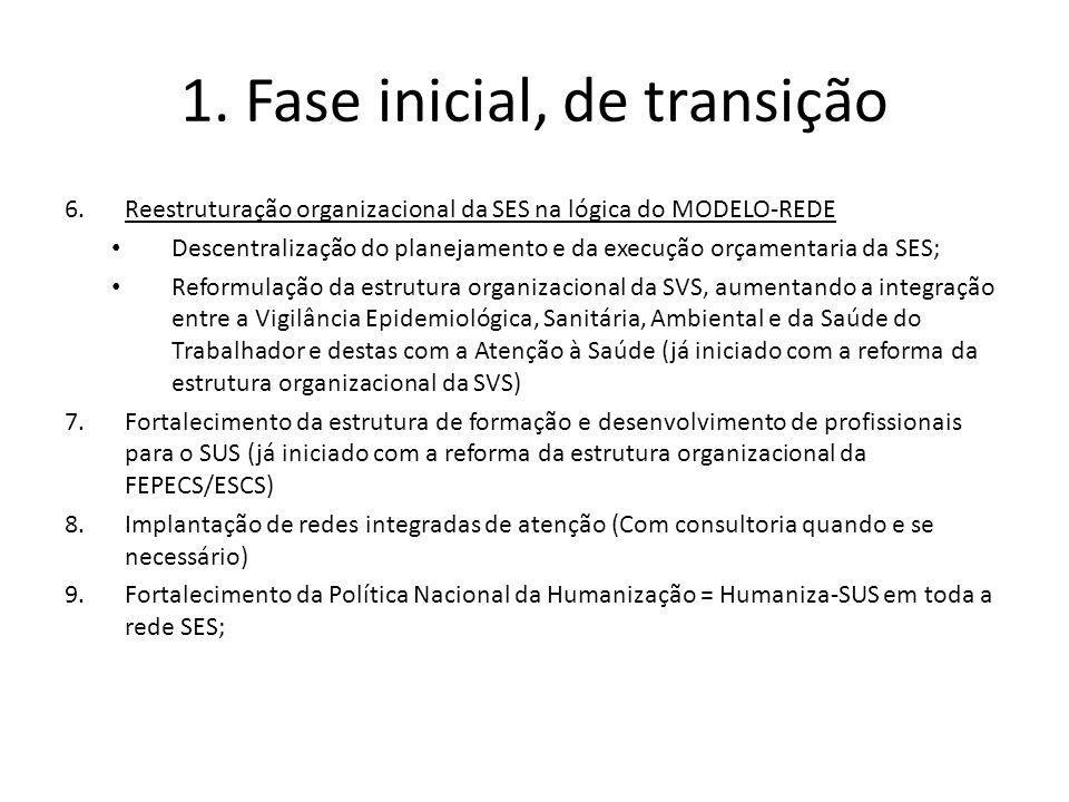 1. Fase inicial, de transição 6.Reestruturação organizacional da SES na lógica do MODELO-REDE Descentralização do planejamento e da execução orçamenta