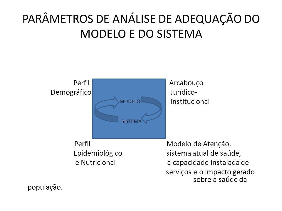 PARÂMETROS DE ANÁLISE DE ADEQUAÇÃO DO MODELO E DO SISTEMA Perfil Arcabouço Demográfico Jurídico- Institucional Perfil Modelo de Atenção, Epidemiológic