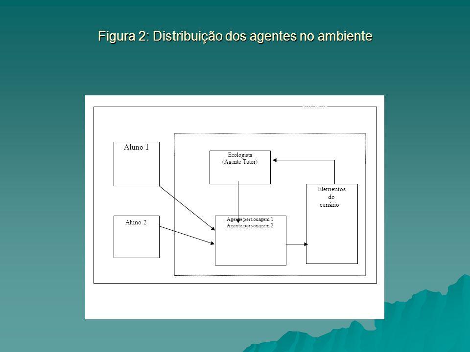Figura 2: Distribuição dos agentes no ambiente Aluno 1 Agente personagem 1 Agente personagem 2 Ecologista (Agente Tutor) Elementos do cenário Aluno 2 Ambiente