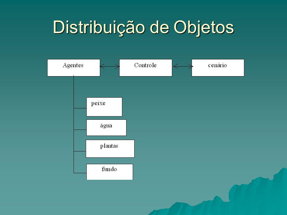 Distribuição de Objetos