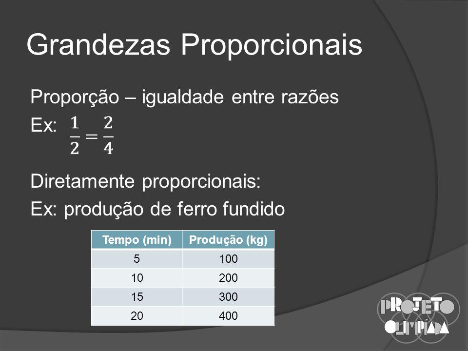 Grandezas Proporcionais Proporção – igualdade entre razões Ex: Diretamente proporcionais: Ex: produção de ferro fundido Tempo (min)Produção (kg) 5100 10200 15300 20400