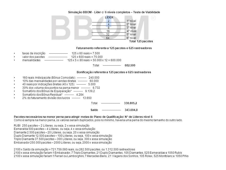 Simulação BBOM - Líder c/ 6 níveis completos – Teste de Viabilidade LÍDER 2 1° nível 4 2° nível 8 3° nível 16 4° nível 32 5° nível 64 6° nível Total 1
