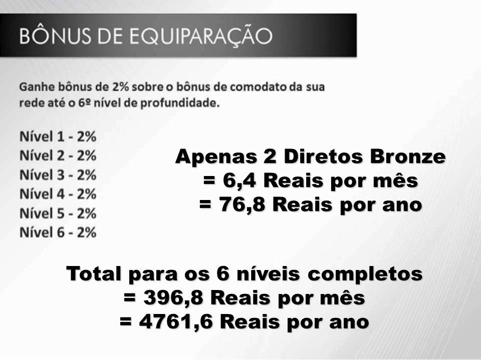 Apenas 2 Diretos Bronze = 6,4 Reais por mês = 76,8 Reais por ano Total para os 6 níveis completos = 396,8 Reais por mês = 4761,6 Reais por ano