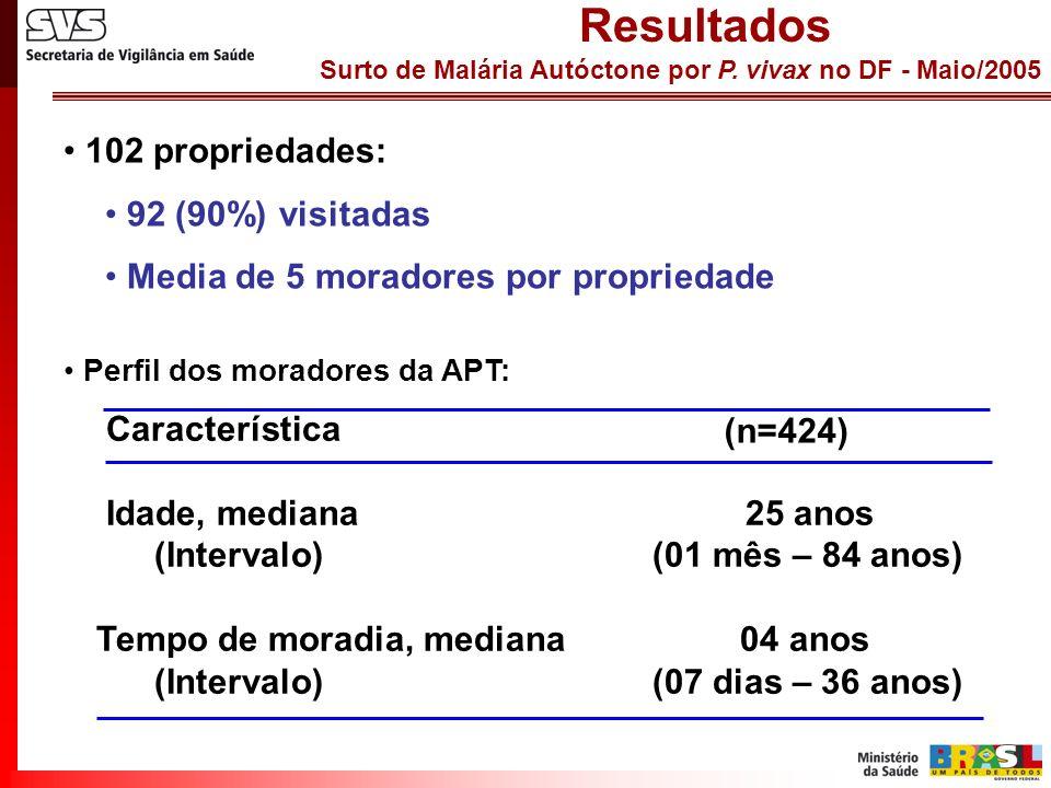 Surto de Malária Autóctone por P. vivax no DF - Maio/2005 Resultados 102 propriedades: 92 (90%) visitadas Media de 5 moradores por propriedade Caracte
