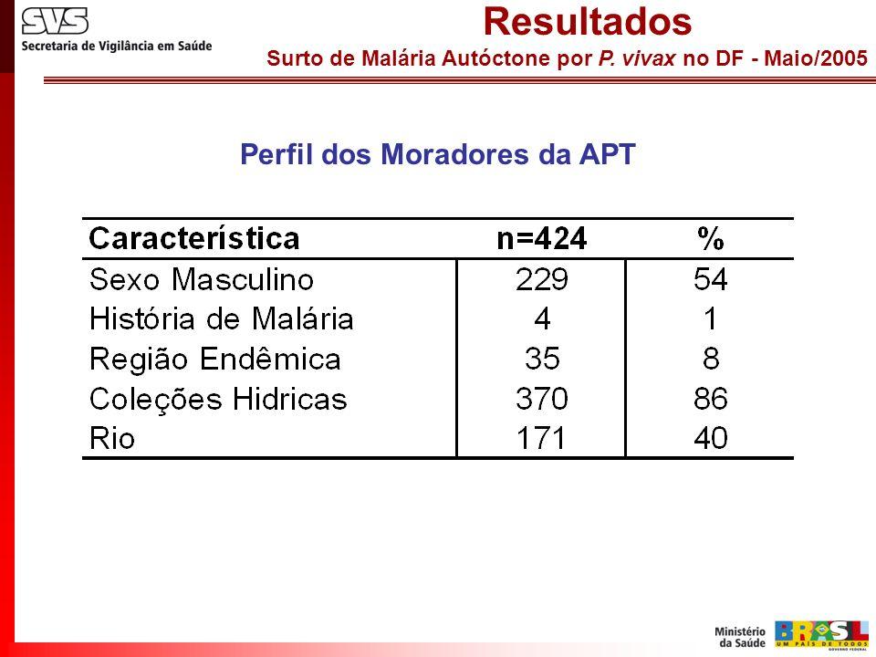Surto de Malária Autóctone por P. vivax no DF - Maio/2005 Resultados Perfil dos Moradores da APT
