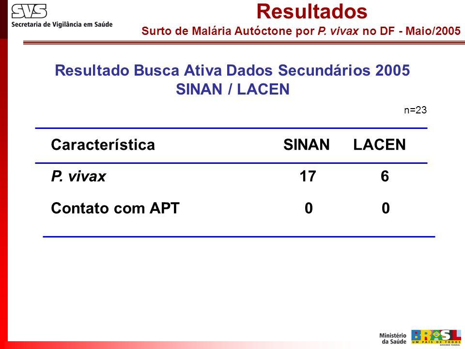 Surto de Malária Autóctone por P. vivax no DF - Maio/2005 Resultados Resultado Busca Ativa Dados Secundários 2005 SINAN / LACEN Característica SINAN L