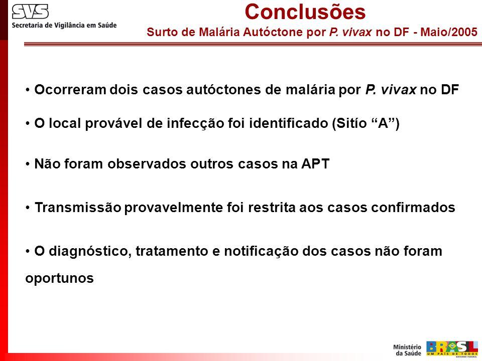 Surto de Malária Autóctone por P. vivax no DF - Maio/2005 Conclusões Ocorreram dois casos autóctones de malária por P. vivax no DF O local provável de