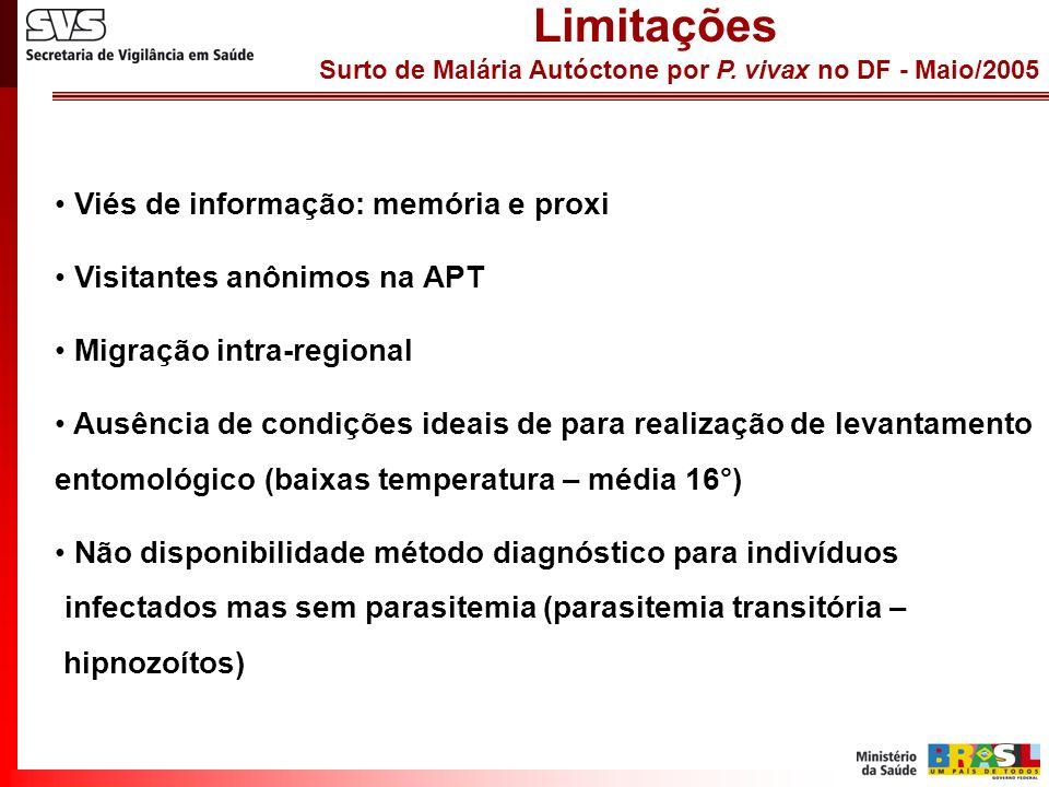 Surto de Malária Autóctone por P. vivax no DF - Maio/2005 Limitações Viés de informação: memória e proxi Visitantes anônimos na APT Migração intra-reg