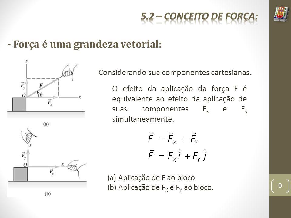 Considerando sua componentes cartesianas. O efeito da aplicação da força F é equivalente ao efeito da aplicação de suas componentes F x e F y simultan