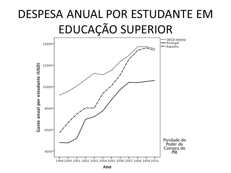 DESPESA ANUAL POR ESTUDANTE EM EDUCAÇÃO SUPERIOR