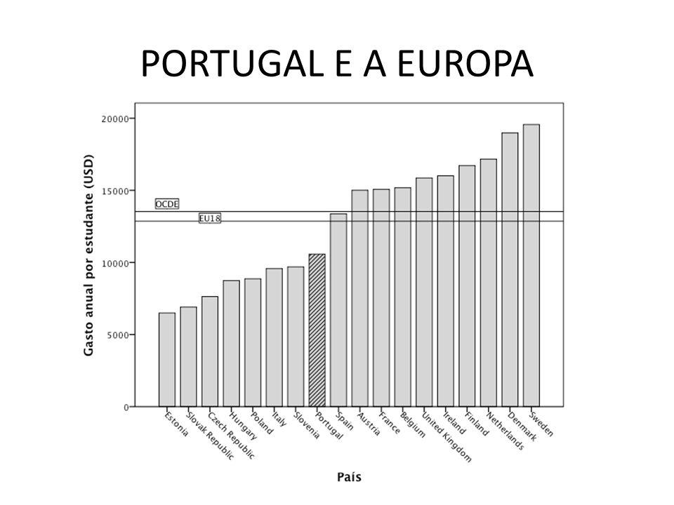 PORTUGAL E A EUROPA