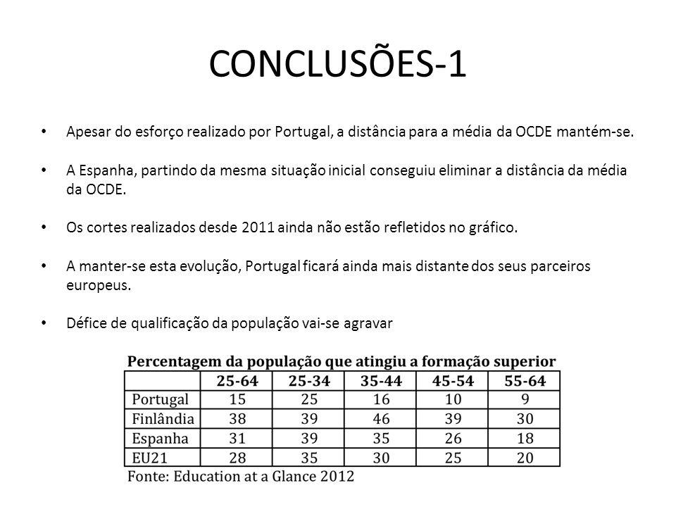CONCLUSÕES-1 Apesar do esforço realizado por Portugal, a distância para a média da OCDE mantém-se. A Espanha, partindo da mesma situação inicial conse