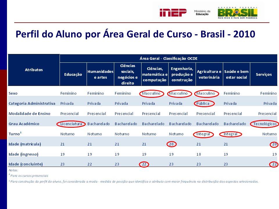 Perfil do Aluno por Área Geral de Curso - Brasil - 2010