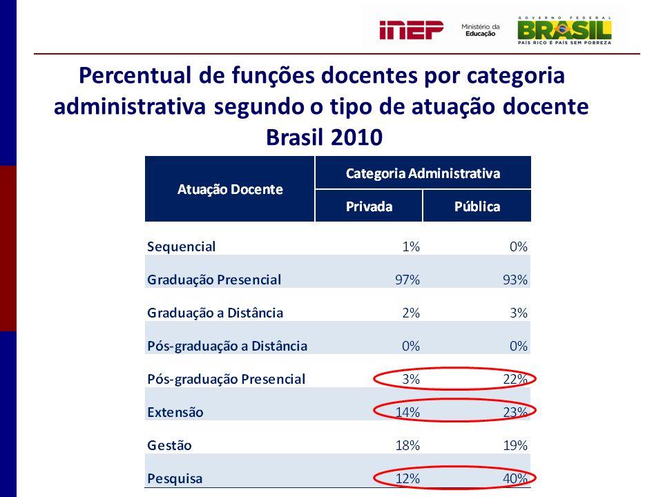 Percentual de funções docentes por categoria administrativa segundo o tipo de atuação docente Brasil 2010