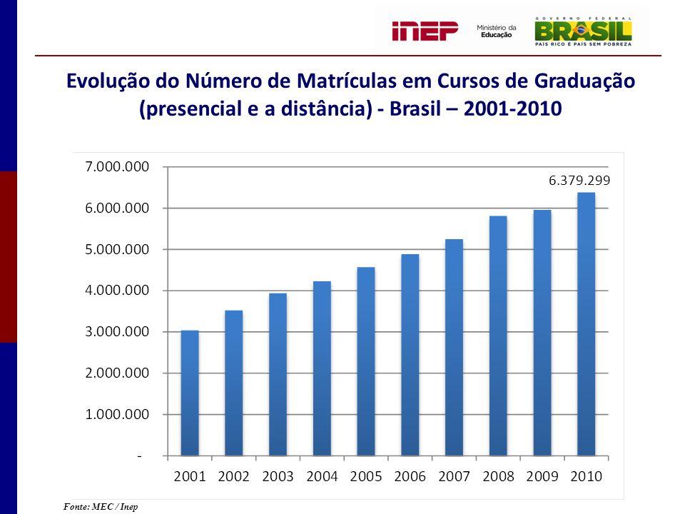 Evolução do Número de Matrículas em Cursos de Graduação (presencial e a distância) - Brasil – 2001-2010 Fonte: MEC / Inep 6.379.299