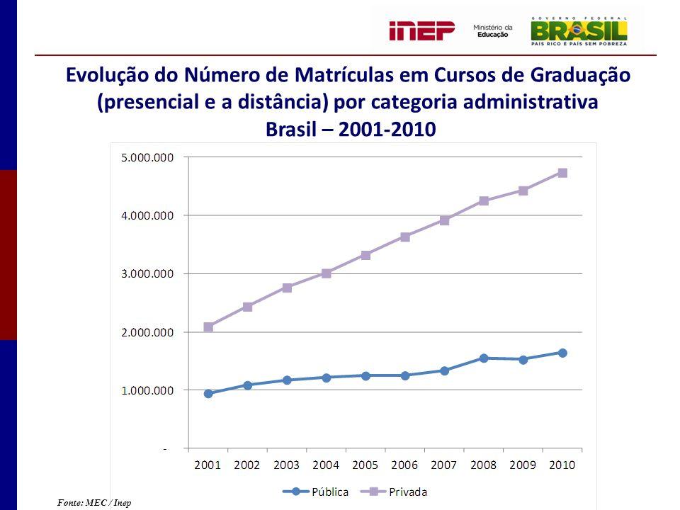 Evolução do Número de Matrículas em Cursos de Graduação (presencial e a distância) por categoria administrativa Brasil – 2001-2010 Fonte: MEC / Inep