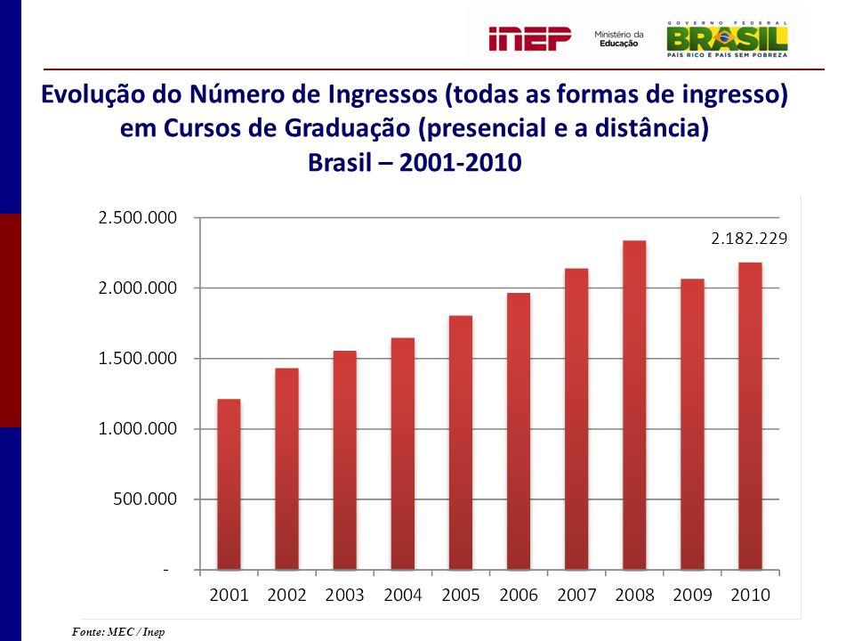 Evolução do Número de Ingressos (todas as formas de ingresso) em Cursos de Graduação (presencial e a distância) Brasil – 2001-2010 Fonte: MEC / Inep 2.182.229