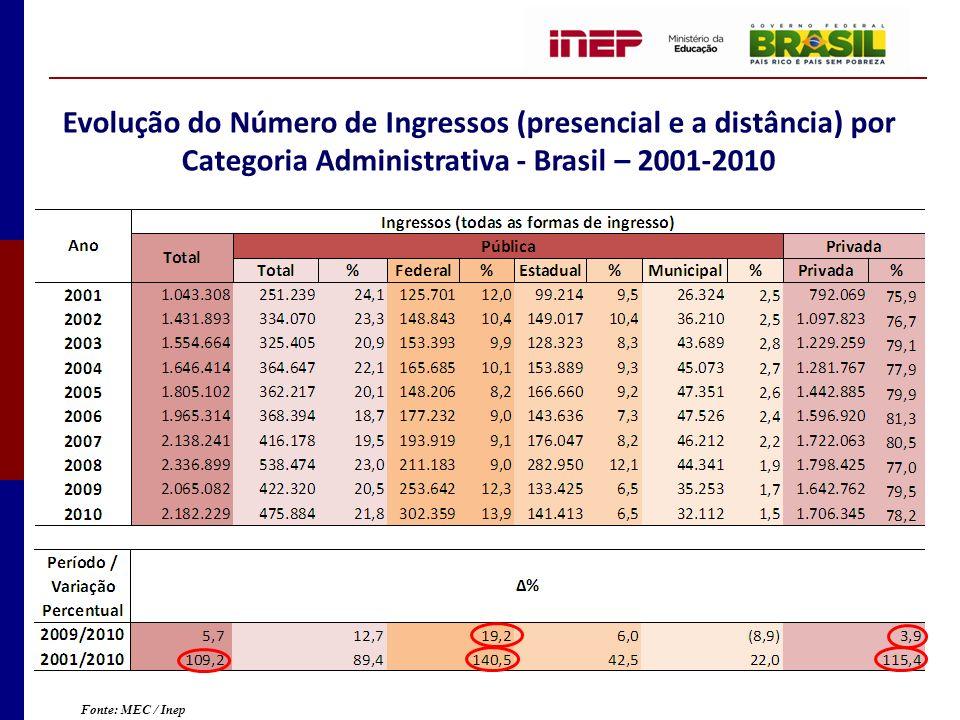 Evolução do Número de Ingressos (presencial e a distância) por Categoria Administrativa - Brasil – 2001-2010 Fonte: MEC / Inep