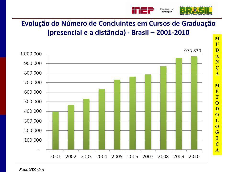 Evolução do Número de Concluintes em Cursos de Graduação (presencial e a distância) - Brasil – 2001-2010 Fonte: MEC / Inep 973.839 M U D A N Ç A METMET O DODO L Ó G I C A