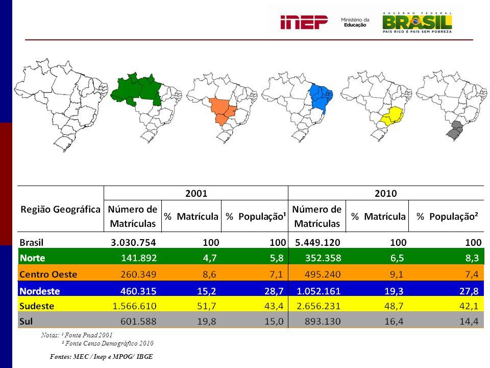 Notas: ¹ Fonte Pnad 2001 ² Fonte Censo Demográfico 2010 Fontes: MEC / Inep e MPOG/ IBGE