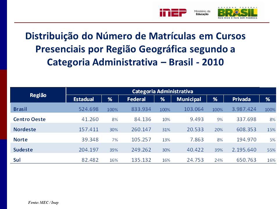 Distribuição do Número de Matrículas em Cursos Presenciais por Região Geográfica segundo a Categoria Administrativa – Brasil - 2010 Fonte: MEC / Inep
