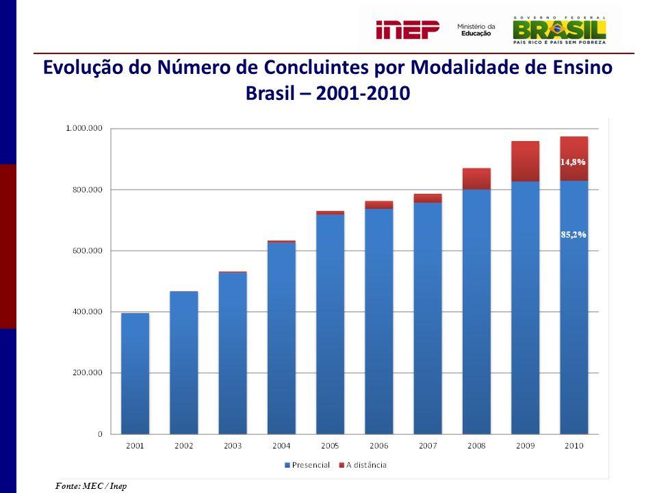 Evolução do Número de Concluintes por Modalidade de Ensino Brasil – 2001-2010 Fonte: MEC / Inep 14,8% 85,2%
