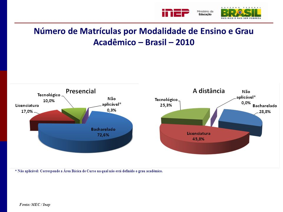 Número de Matrículas por Modalidade de Ensino e Grau Acadêmico – Brasil – 2010 * Não aplicável: Corresponde a Área Básica de Curso na qual não está definido o grau acadêmico.
