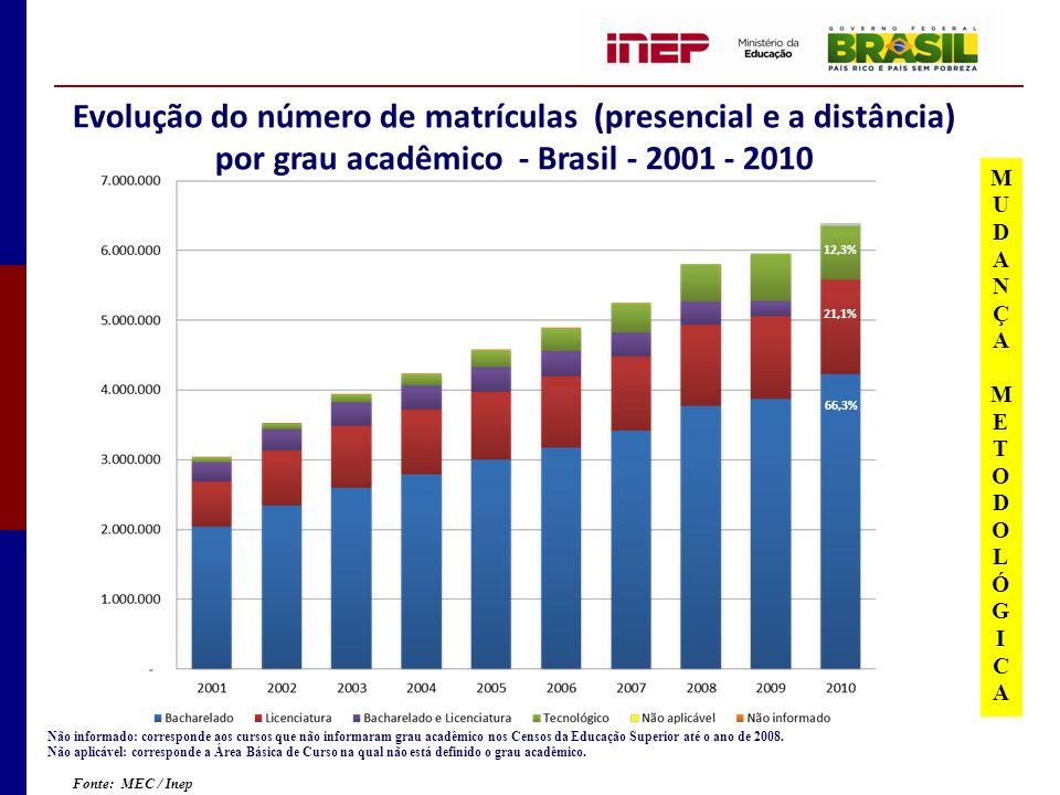 Evolução do número de matrículas (presencial e a distância) por grau acadêmico - Brasil - 2001 - 2010 Não informado: corresponde aos cursos que não informaram grau acadêmico nos Censos da Educação Superior até o ano de 2008.