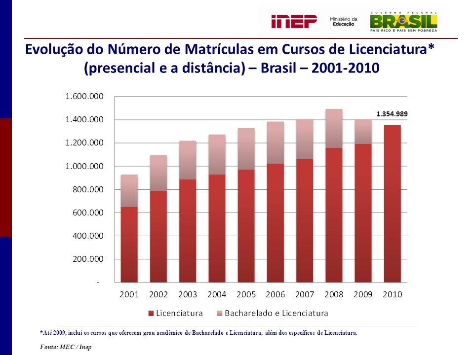 Evolução do Número de Matrículas em Cursos de Licenciatura* (presencial e a distância) – Brasil – 2001-2010 Fonte: MEC / Inep *Até 2009, inclui os cursos que oferecem grau acadêmico de Bacharelado e Licenciatura, além dos específicos de Licenciatura.