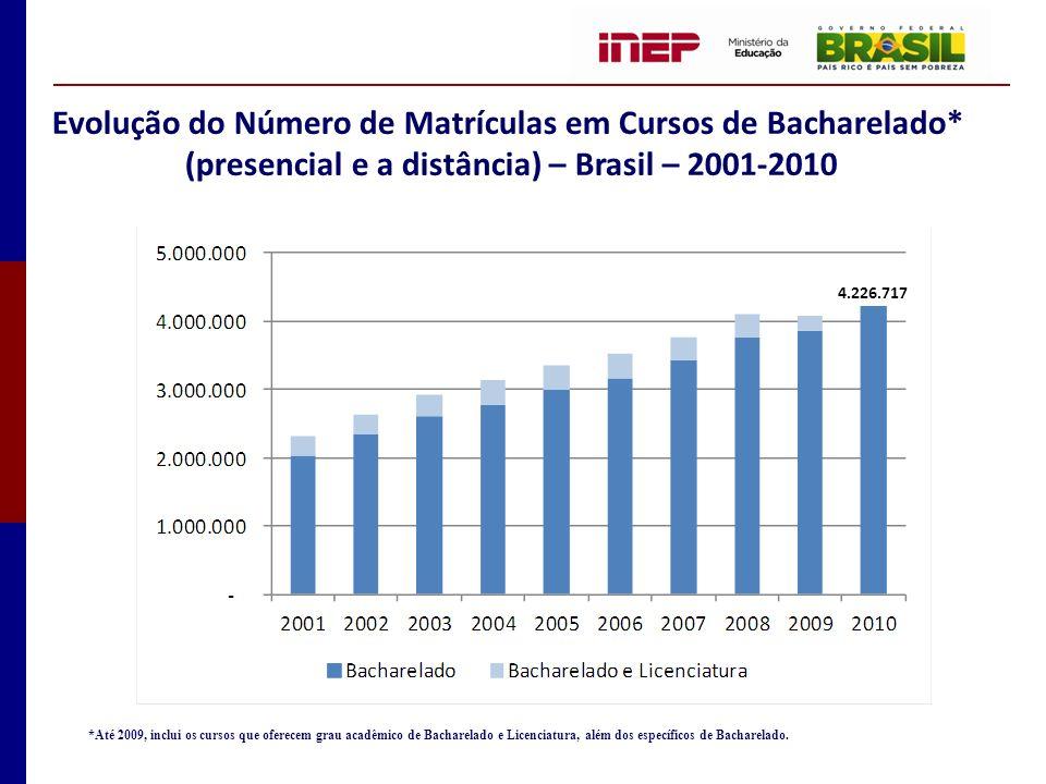 Evolução do Número de Matrículas em Cursos de Bacharelado* (presencial e a distância) – Brasil – 2001-2010 *Até 2009, inclui os cursos que oferecem gr