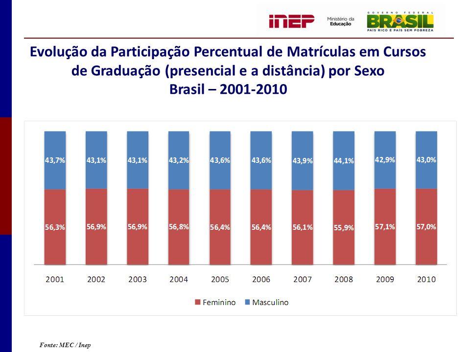Evolução da Participação Percentual de Matrículas em Cursos de Graduação (presencial e a distância) por Sexo Brasil – 2001-2010 Fonte: MEC / Inep