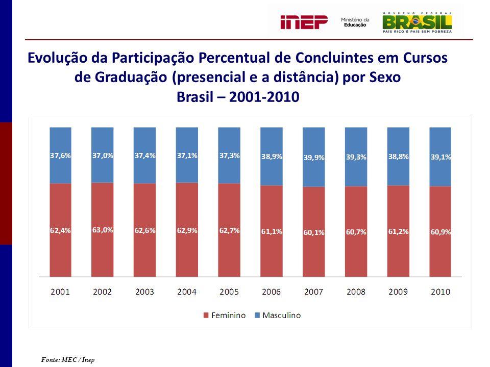 Evolução da Participação Percentual de Concluintes em Cursos de Graduação (presencial e a distância) por Sexo Brasil – 2001-2010 Fonte: MEC / Inep