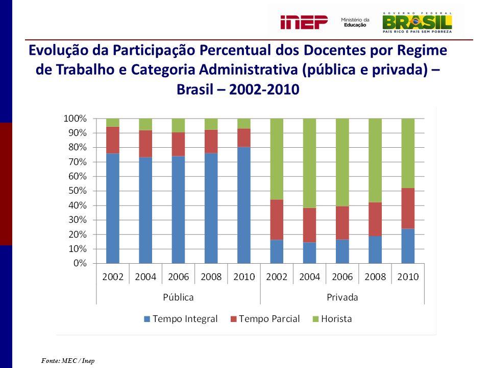 Evolução da Participação Percentual dos Docentes por Regime de Trabalho e Categoria Administrativa (pública e privada) – Brasil – 2002-2010 Fonte: MEC / Inep