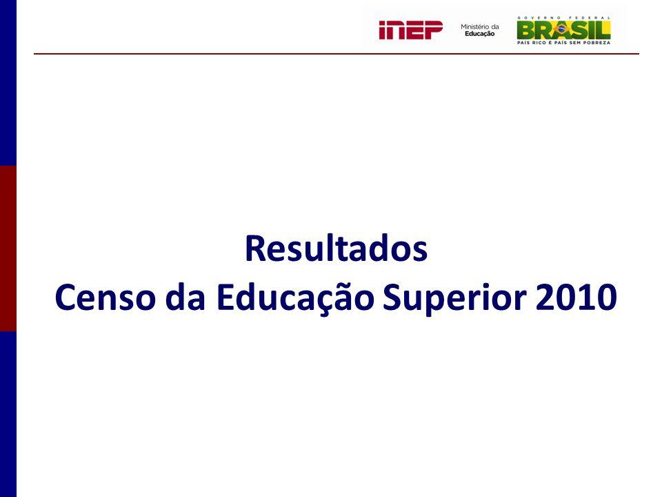 Evolução do Número de Matrículas por Modalidade de Ensino Brasil – 2001-2010 14,6% 86,4% Fonte: MEC / Inep