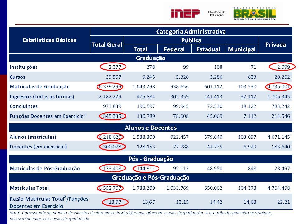 Evolução do Número de Matrículas de Cursos a Distância Brasil – 2001-2010 Fonte: MEC / Inep