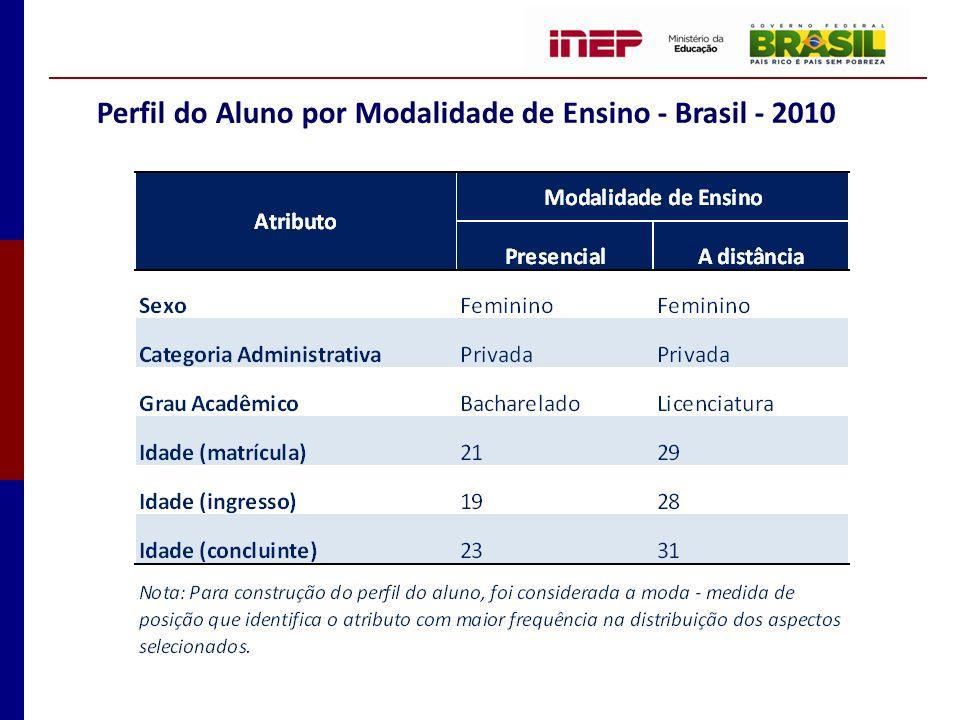 Dispersão da Idade dos Alunos Matriculados nos Cursos de Graduação por Modalidade de Ensino - Brasil – 2010 Fonte: MEC / Inep
