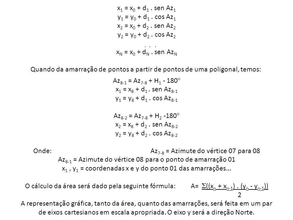 x 1 = x 0 + d 1. sen Az 1 y 1 = y 0 + d 1. cos Az 1 x 2 = x 0 + d 2. sen Az 2 y 2 = y 0 + d 2. cos Az 2... x N = x 0 + d N. sen Az N Quando da amarraç