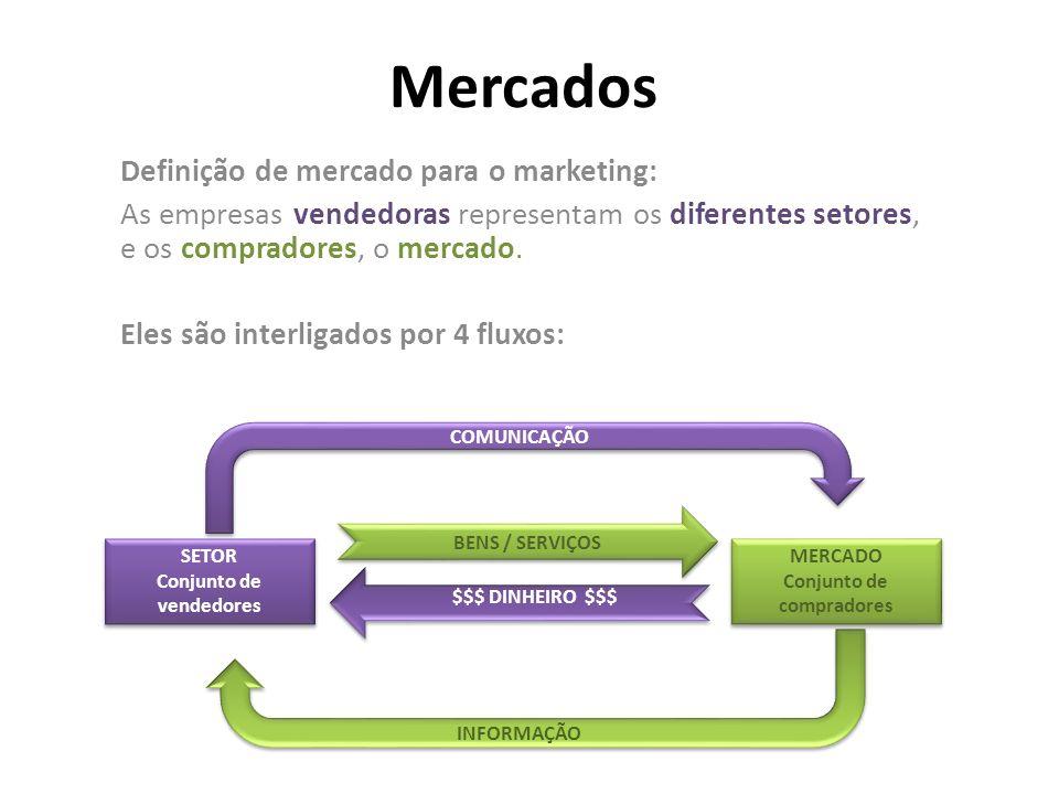 Mercados Definição de mercado para o marketing: As empresas vendedoras representam os diferentes setores, e os compradores, o mercado. Eles são interl