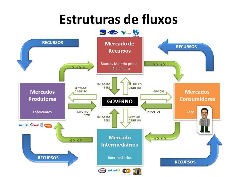 Estruturas de fluxos GOVERNO GOVERNO Mercados Consumidores Você Mercados Consumidores Você Mercados Produtores Fabricantes Mercados Produtores Fabrica
