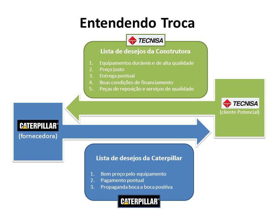 Entendendo Troca (fornecedora) (cliente Potencial) Lista de desejos da Construtora 1.Equipamentos duráveis e de alta qualidade 2.Preço justo 3.Entrega