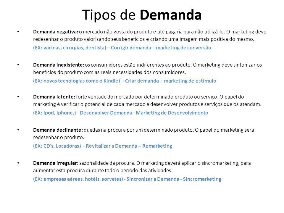 Tipos de Demanda Demanda negativa: o mercado não gosta do produto e até pagaria para não utilizá-lo.
